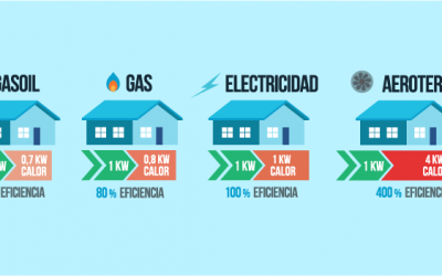 Comparativa de sistemas de calefacción